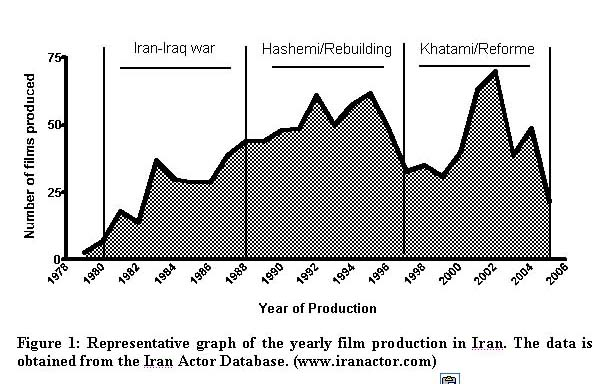 Women of Iranian Popular Cinema: Projection of Progress