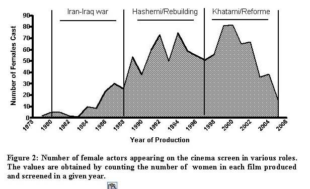 Women of Iranian Popular Cinema: Projection of Progress – Offscreen